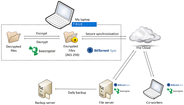 Secure sync using Boxcryptor and Bittorrent Sync