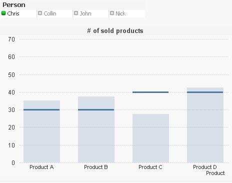 Bar chart target lines in QlikView The Qlik Fix!