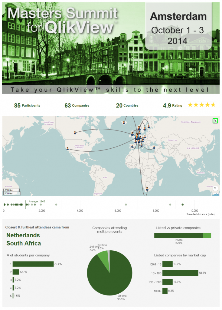 Masters Summit for QlikView - Amsterdam attendee statistics