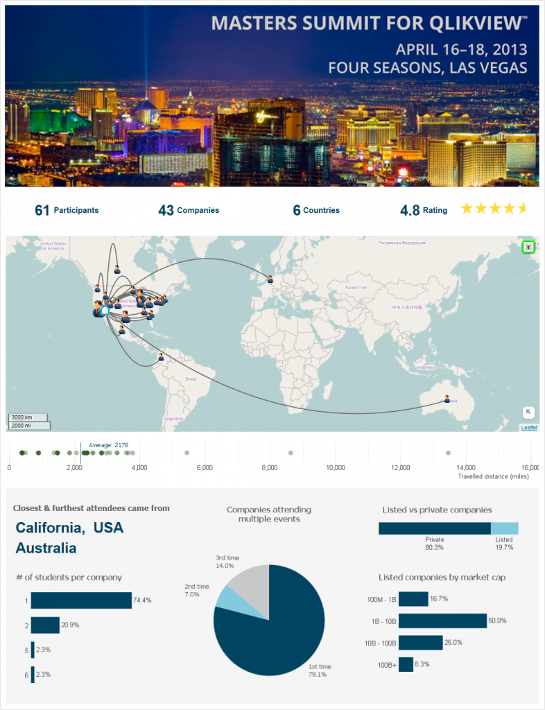 Masters Summit for QlikView - Las Vegas attendee statistics