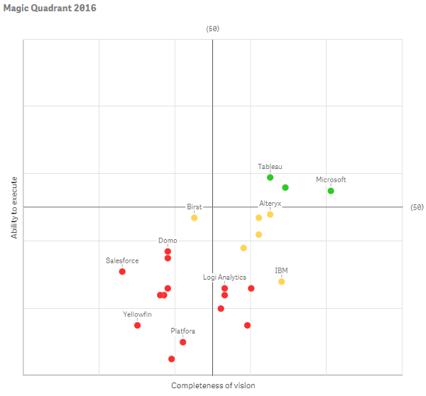 Gartner Magic Quadrant for Business Intelligence and Analytics Platforms - Qlik Sense Scatter Plot
