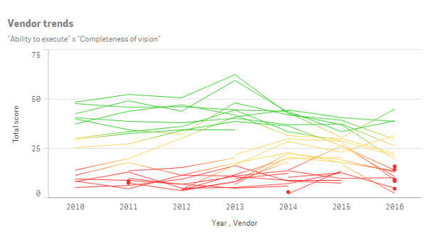Gartner Magic Quadrant for Business Intelligence and Analytics Platforms - Vendor Yearly Trends