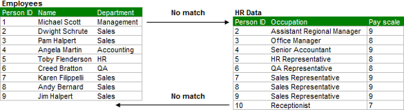 Not all values between tables match